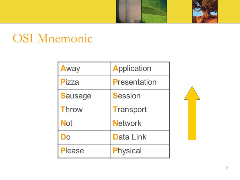 OSI Mnemonic AwayApplication PizzaPresentation SausageSession ThrowTransport NotNetwork DoDoData Link PleasePhysical 5