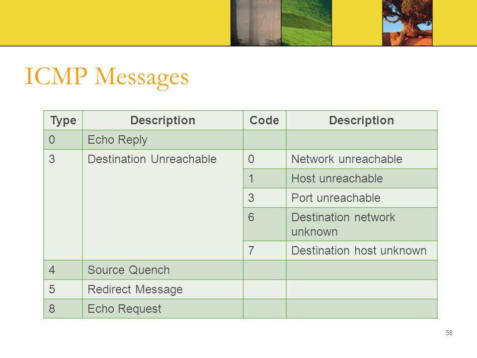 ICMP Messages TypeDescriptionCodeDescription 0Echo Reply 3Destination Unreachable0Network unreachable 1Host unreachable 3Port unreachable 6Destination