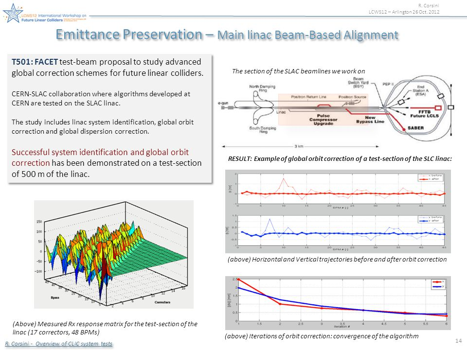 R. Corsini LCWS12 – Arlington 26 Oct. 2012 14 T501: FACET test-beam proposal to study advanced global correction schemes for future linear colliders.