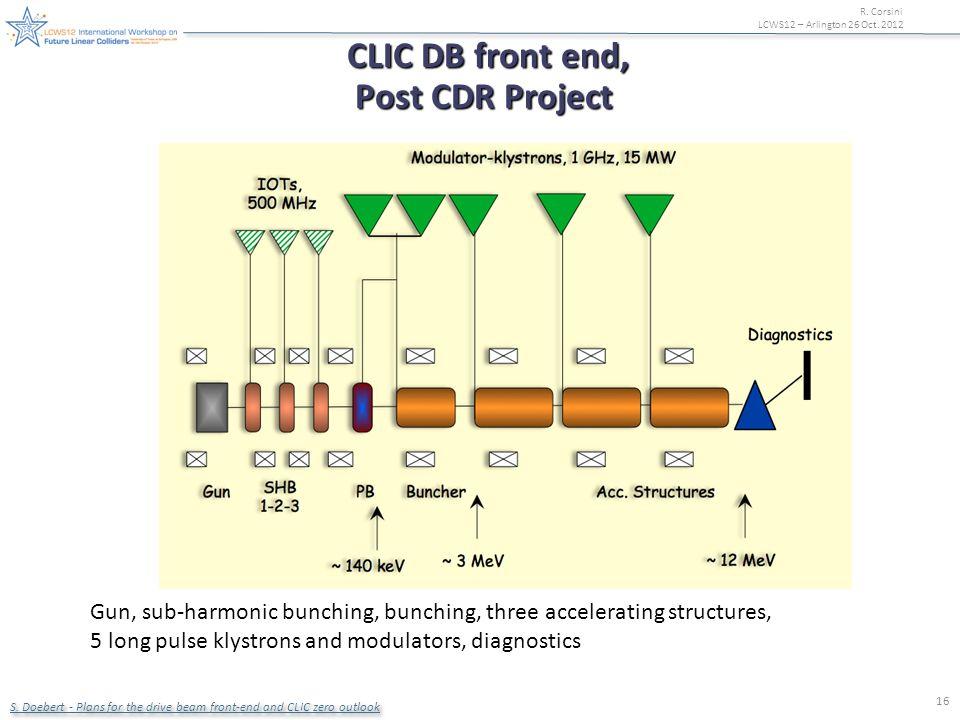 R. Corsini LCWS12 – Arlington 26 Oct. 2012 16 CLIC DB front end, CLIC DB front end, Post CDR Project Gun, sub-harmonic bunching, bunching, three accel