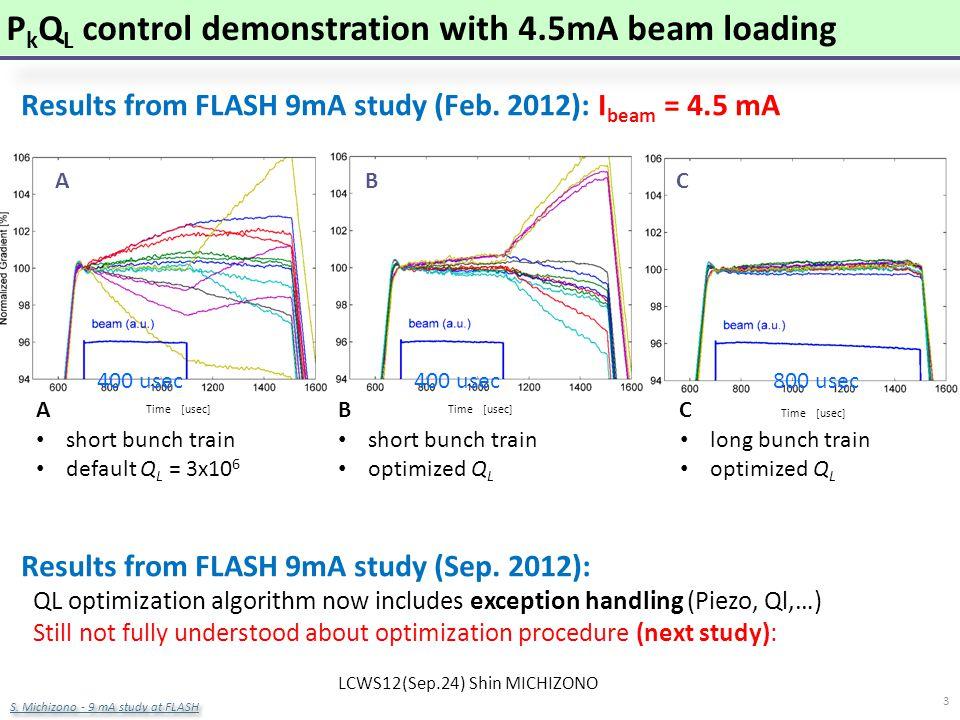 R. Corsini LCWS12 – Arlington 26 Oct. 2012 Time [usec] ABC ILC: 9mA @ FLASH: Gradient Study Results from FLASH 9mA study (Feb. 2012): I beam = 4.5 mA