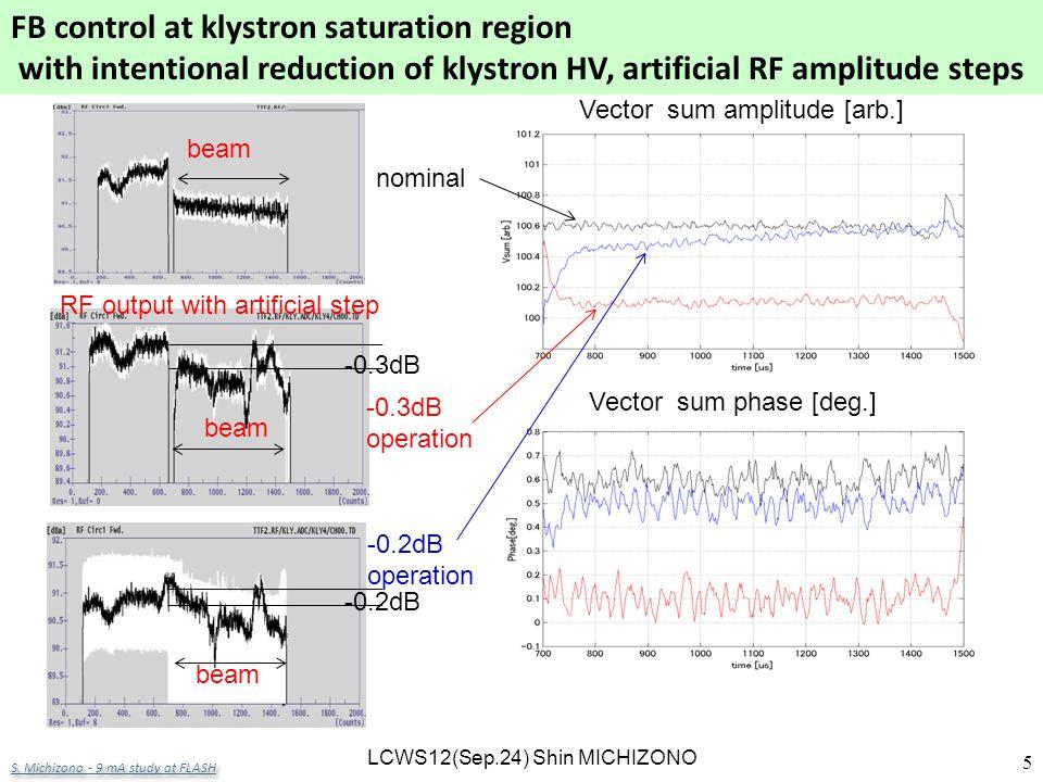 R. Corsini LCWS12 – Arlington 26 Oct. 2012 5 Measured stability LCWS12(Sep.24) Shin MICHIZONO -0.3dB -0.2dB beam RF output with artificial step nomina