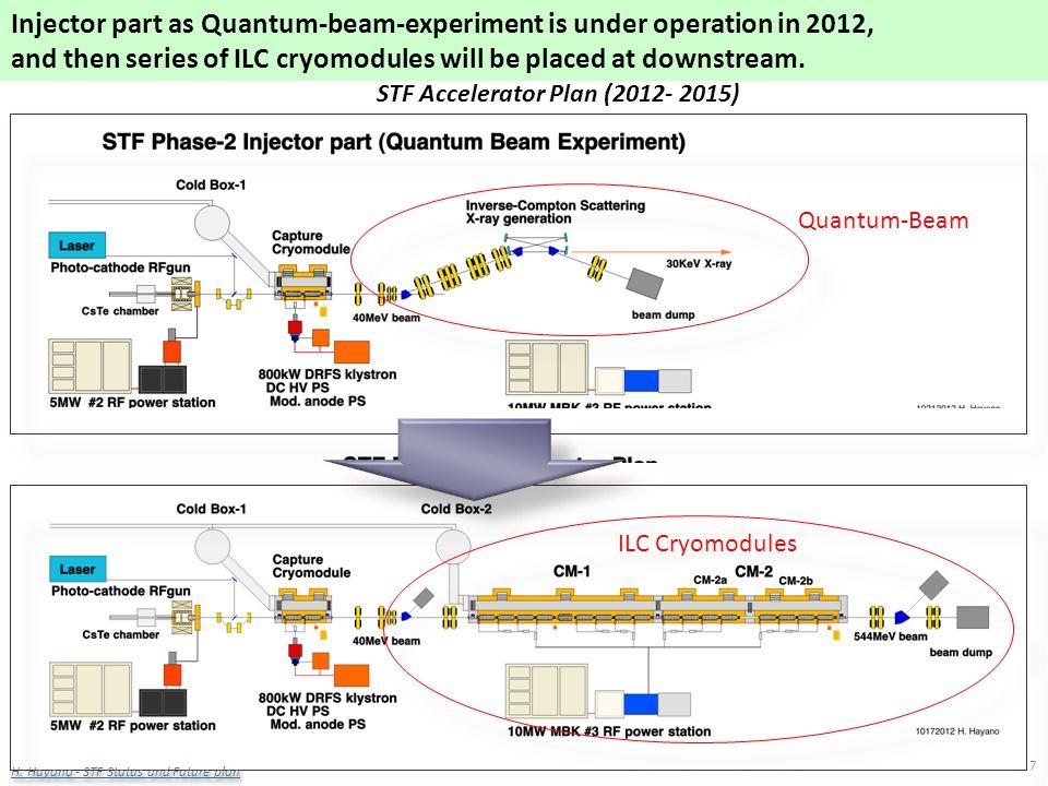 R. Corsini LCWS12 – Arlington 26 Oct. 2012 STF Accelerator Plan (2012- 2015) Quantum-Beam ILC Cryomodules 7 Injector part as Quantum-beam-experiment i