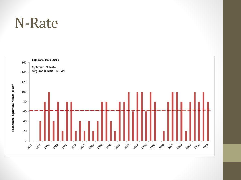 N-Rate