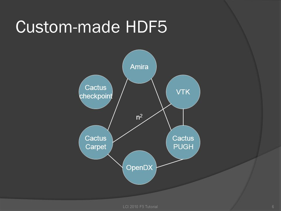 Custom-made HDF5 6LCI 2010 F5 Tutorial