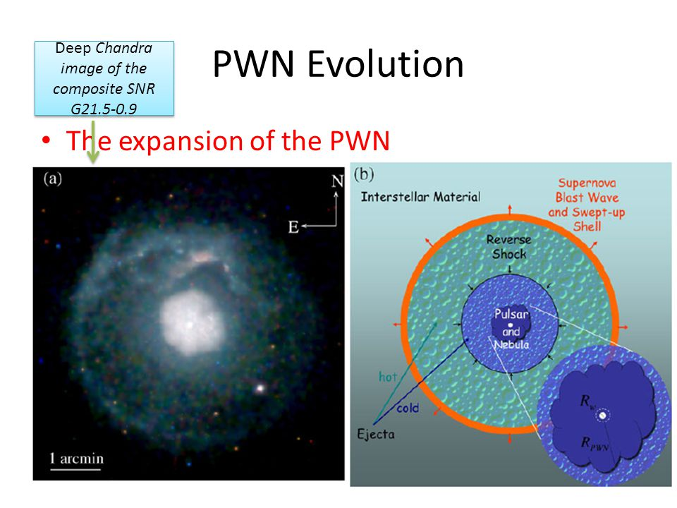 PWN Evolution The expansion of the PWN Deep Chandra image of the composite SNR G21.5-0.9