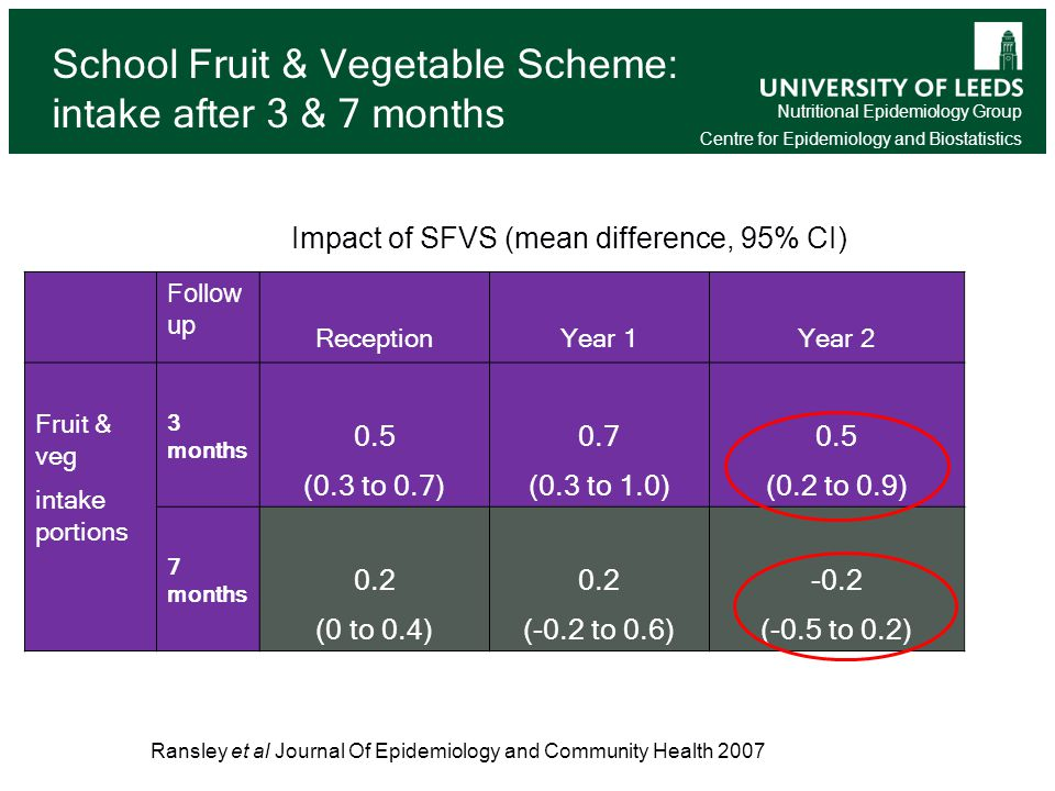 Nutritional Epidemiology Group Centre for Epidemiology and Biostatistics Follow up ReceptionYear 1Year 2 Fruit & veg intake portions 3 months 0.5 (0.3 to 0.7) 0.7 (0.3 to 1.0) 0.5 (0.2 to 0.9) 7 months 0.2 (0 to 0.4) 0.2 (-0.2 to 0.6) -0.2 (-0.5 to 0.2) School Fruit & Vegetable Scheme: intake after 3 & 7 months Ransley et al Journal Of Epidemiology and Community Health 2007 14 Impact of SFVS (mean difference, 95% CI)