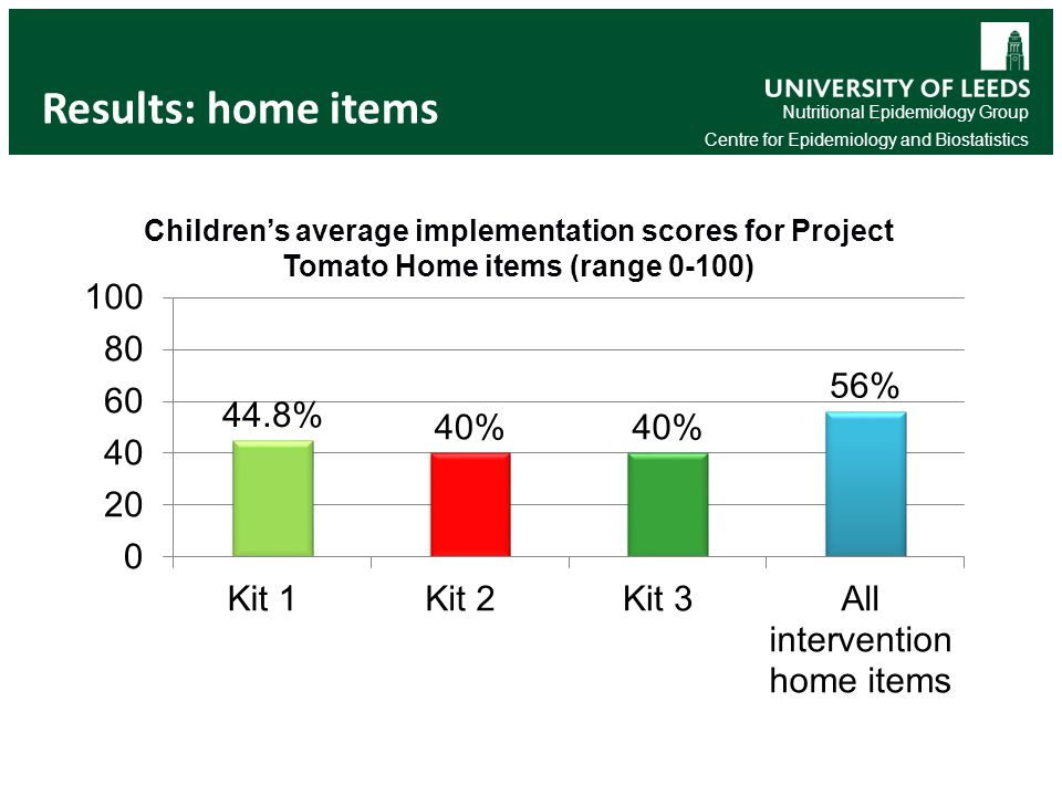Nutritional Epidemiology Group Centre for Epidemiology and Biostatistics Results: home items Children's average implementation scores for Project Tomato Home items (range 0-100) 19