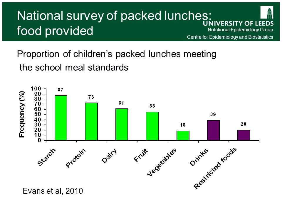 Nutritional Epidemiology Group Centre for Epidemiology and Biostatistics National survey of packed lunches: food provided Proportion of children's packed lunches meeting the school meal standards Evans et al, 2010