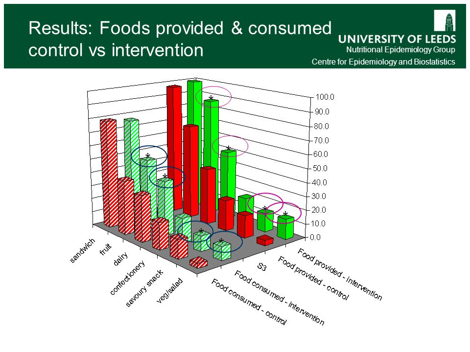 Nutritional Epidemiology Group Centre for Epidemiology and Biostatistics Results: Foods provided & consumed control vs intervention