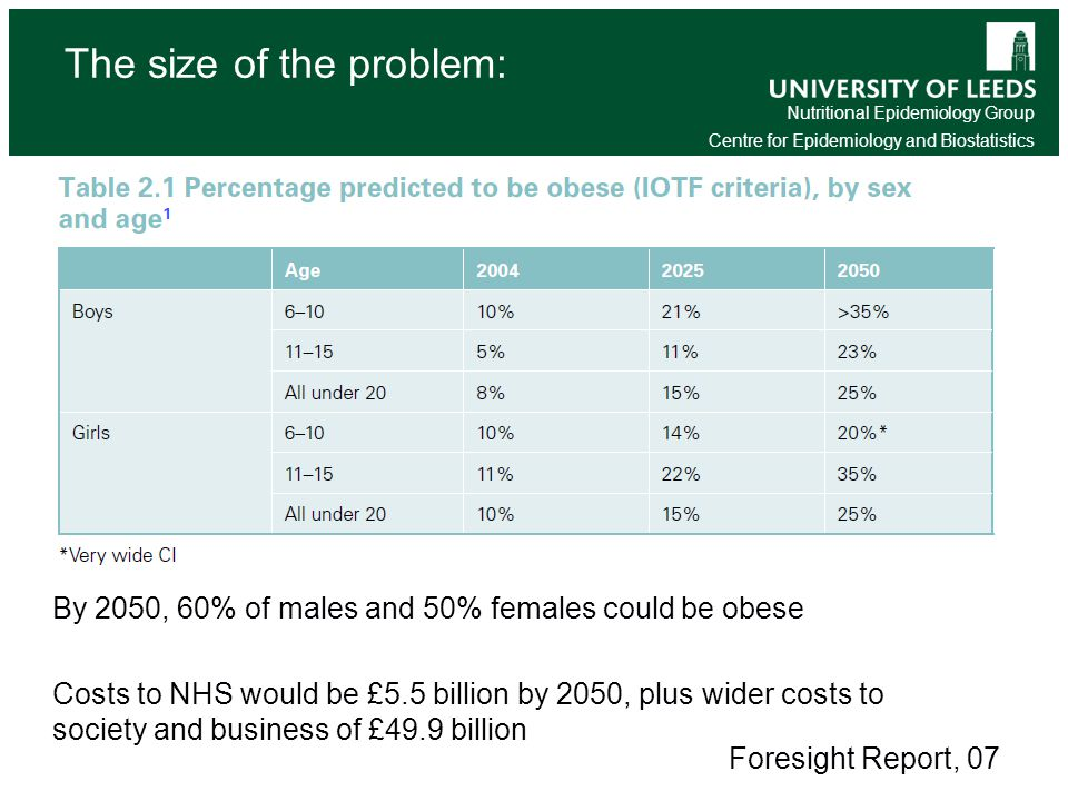 Nutritional Epidemiology Group Centre for Epidemiology and Biostatistics Foresight Report, 07 By 2050, 60% of males and 50% females could be obese Costs to NHS would be £5.5 billion by 2050, plus wider costs to society and business of £49.9 billion The size of the problem: