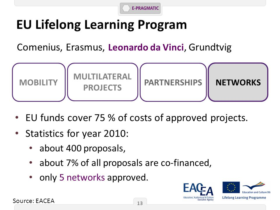 EU Lifelong Learning Program 13 Comenius, Erasmus, Leonardo da Vinci, Grundtvig MOBILITY MULTILATERAL PROJECTS PARTNERSHIPS NETWORKS EU funds cover 75 % of costs of approved projects.