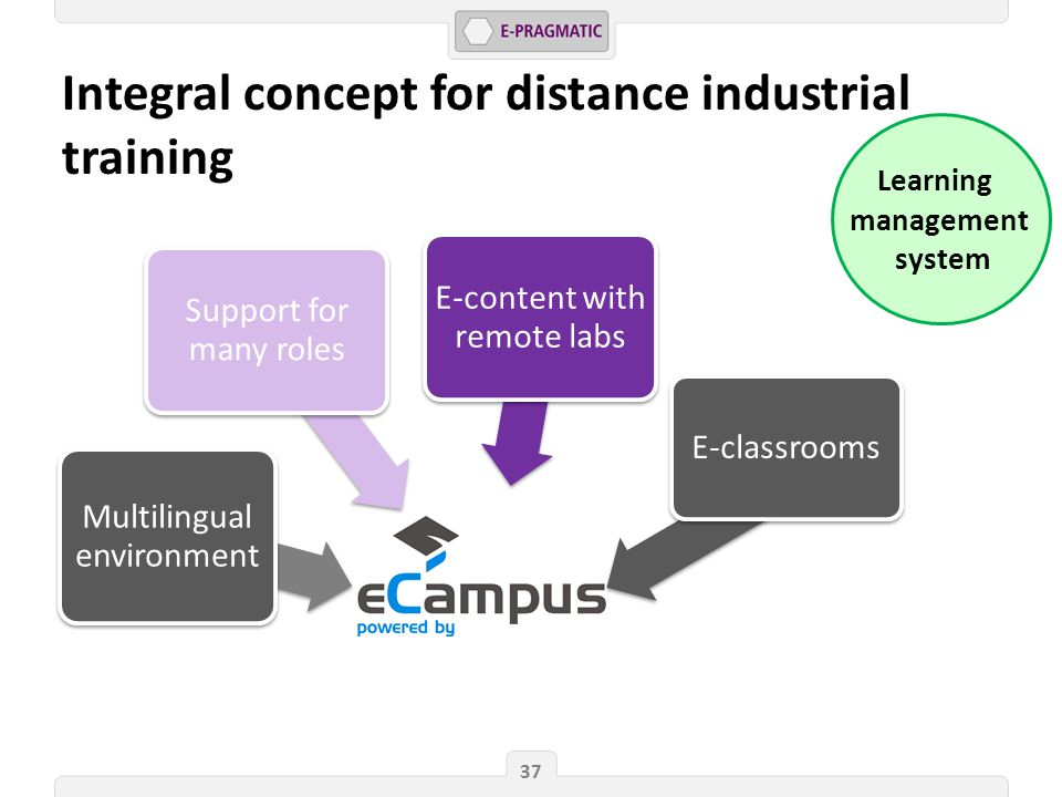 37 Integral concept for distance industrial training Learning management system