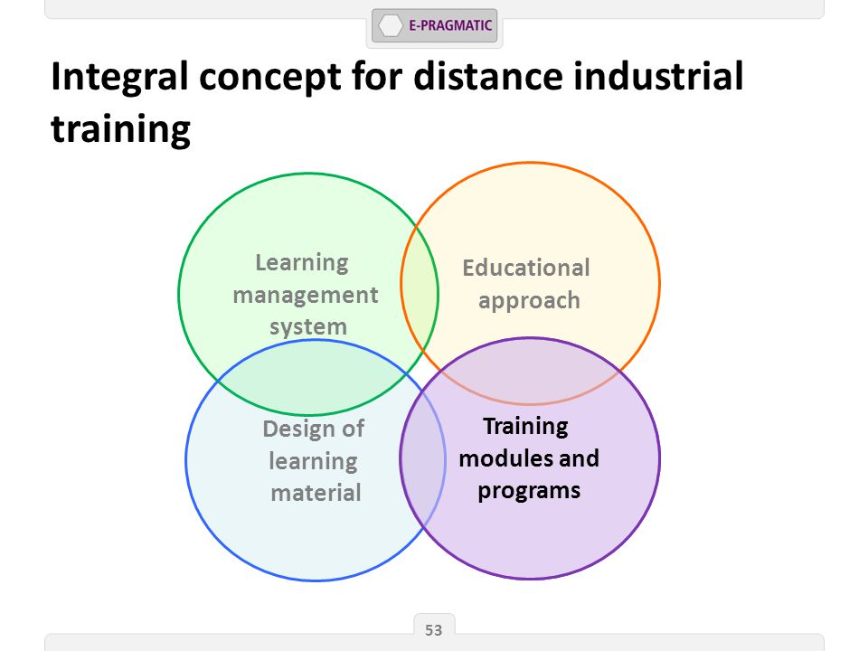 Learning management system Integral concept for distance industrial training 53 Training modules and programs Educational approach Design of learning material Training modules and programs