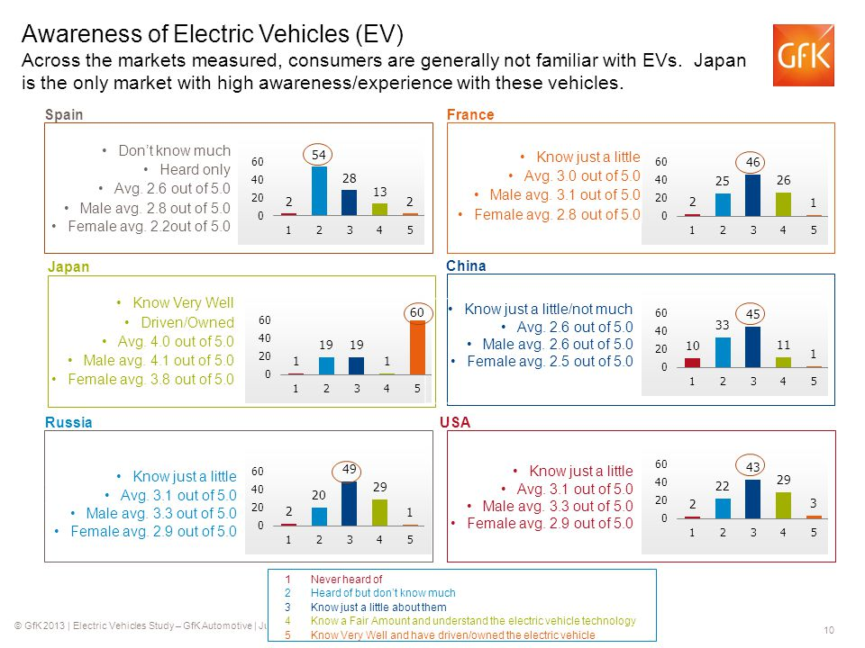 © GfK 2013 | Electric Vehicles Study – GfK Automotive | July 2013 10 Don't know much Heard only Avg.