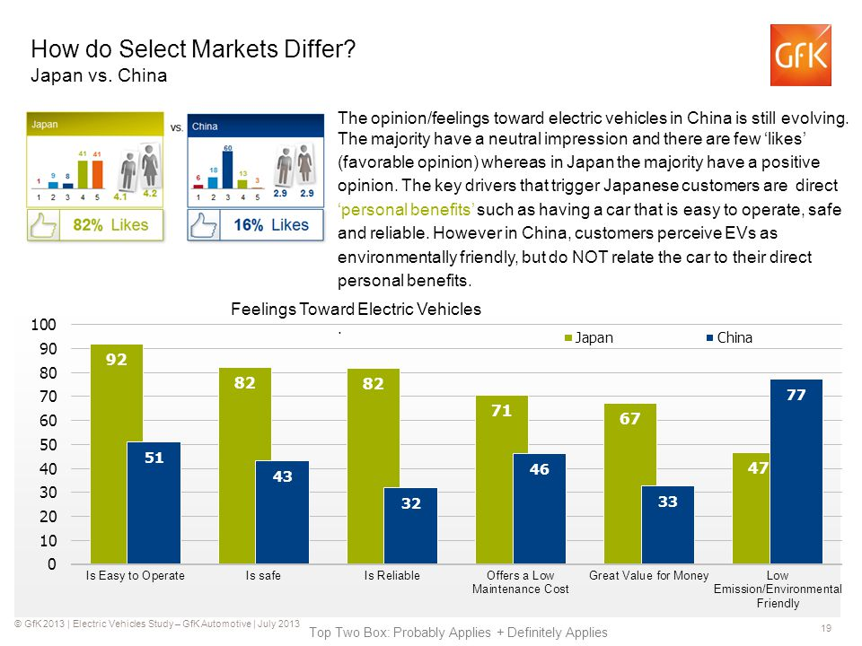 © GfK 2013 | Electric Vehicles Study – GfK Automotive | July 2013 19 How do Select Markets Differ.
