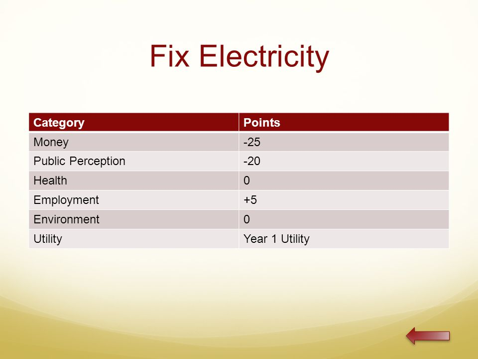 Fix Electricity CategoryPoints Money-25 Public Perception-20 Health0 Employment+5 Environment0 UtilityYear 1 Utility