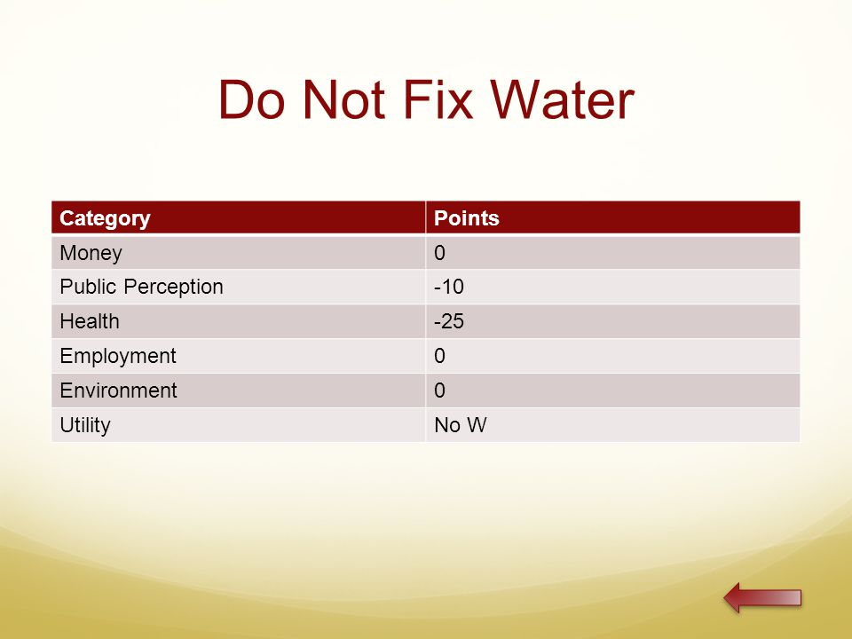 Do Not Fix Water CategoryPoints Money0 Public Perception-10 Health-25 Employment0 Environment0 UtilityNo W