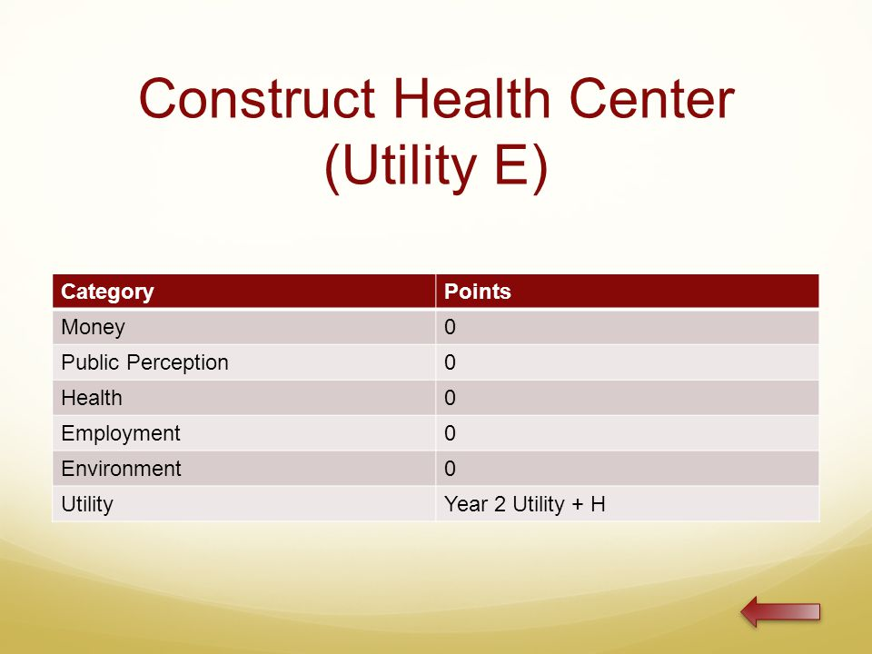 Construct Health Center (Utility E) CategoryPoints Money0 Public Perception0 Health0 Employment0 Environment0 UtilityYear 2 Utility + H