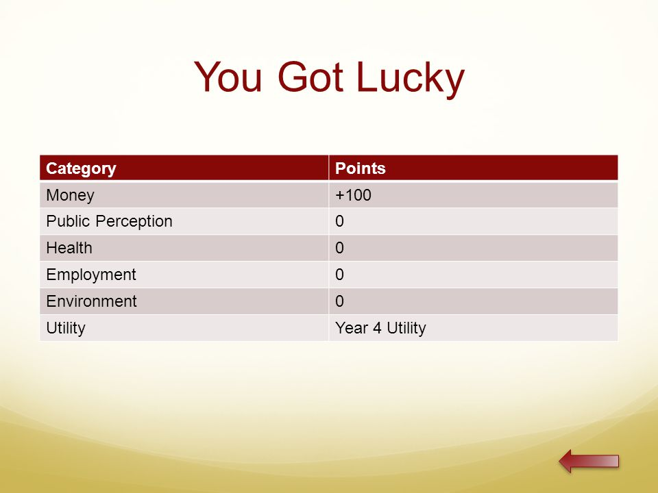 You Got Lucky CategoryPoints Money+100 Public Perception0 Health0 Employment0 Environment0 UtilityYear 4 Utility