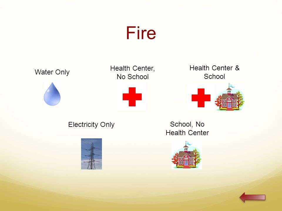Fire Water Only Health Center, No School Health Center & School Electricity Only School, No Health Center