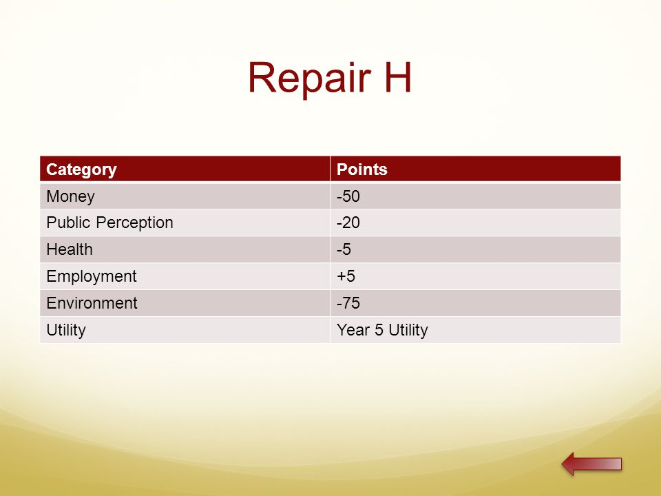 Repair H CategoryPoints Money-50 Public Perception-20 Health-5 Employment+5 Environment-75 UtilityYear 5 Utility