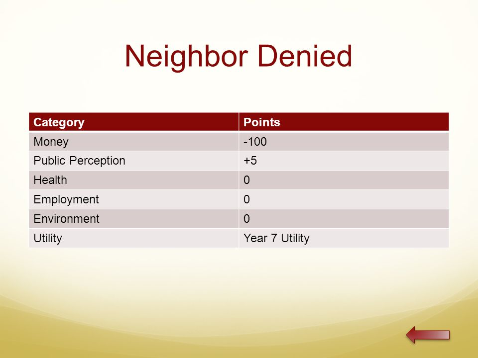 Neighbor Denied CategoryPoints Money-100 Public Perception+5 Health0 Employment0 Environment0 UtilityYear 7 Utility