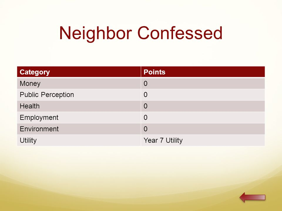 Neighbor Confessed CategoryPoints Money0 Public Perception0 Health0 Employment0 Environment0 UtilityYear 7 Utility