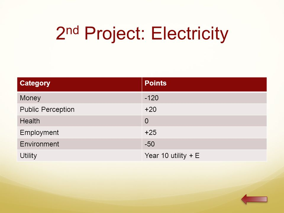 2 nd Project: Electricity CategoryPoints Money-120 Public Perception+20 Health0 Employment+25 Environment-50 UtilityYear 10 utility + E