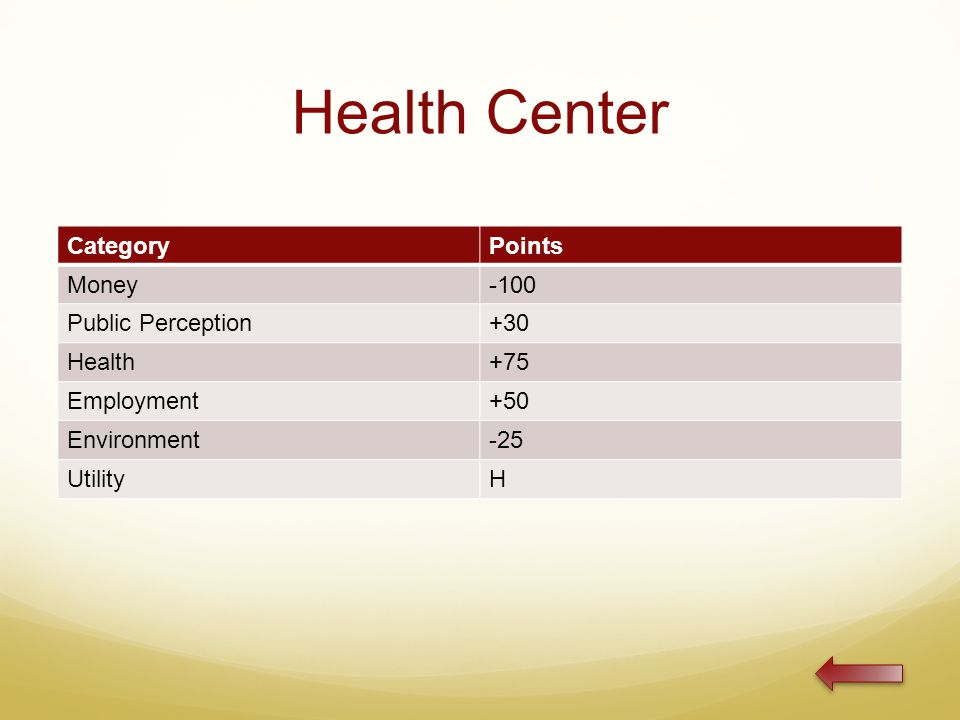 Health Center CategoryPoints Money-100 Public Perception+30 Health+75 Employment+50 Environment-25 UtilityH