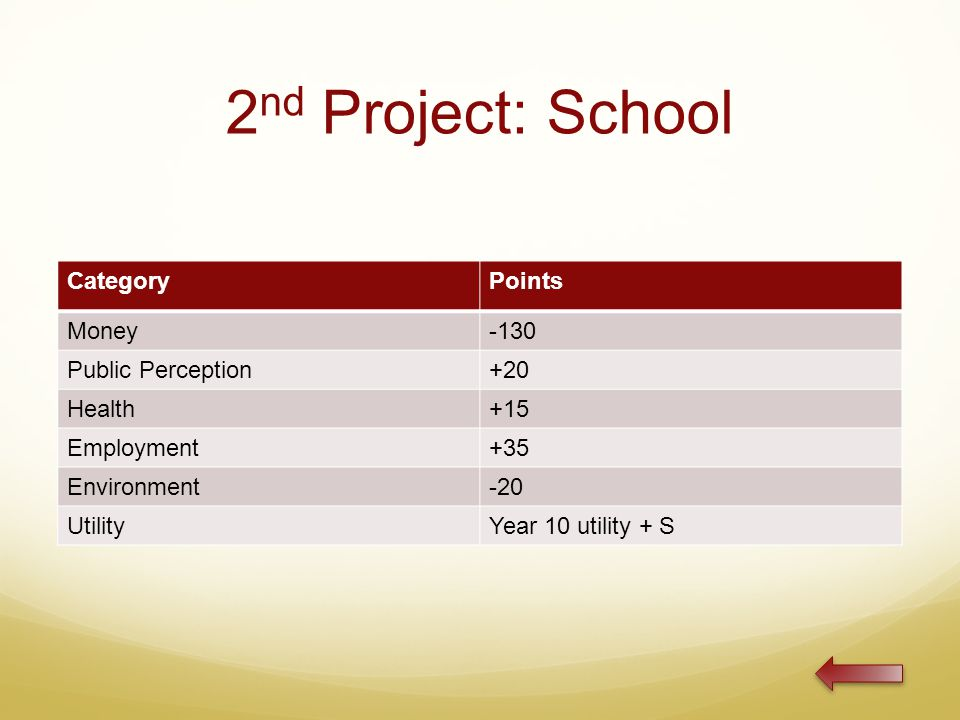 2 nd Project: School CategoryPoints Money-130 Public Perception+20 Health+15 Employment+35 Environment-20 UtilityYear 10 utility + S