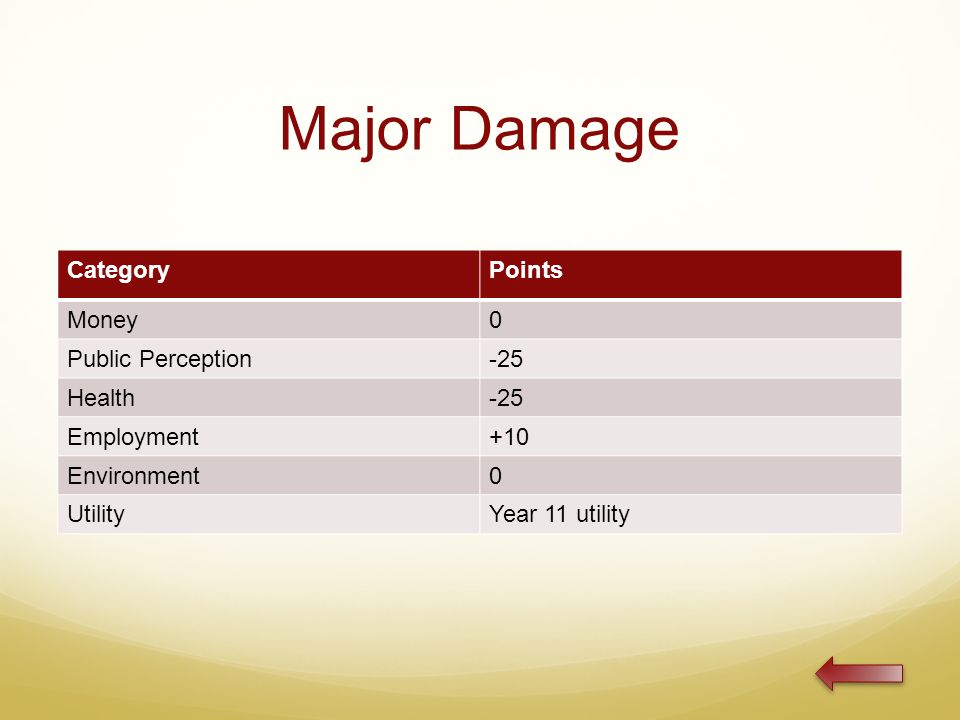 Major Damage CategoryPoints Money0 Public Perception-25 Health-25 Employment+10 Environment0 UtilityYear 11 utility