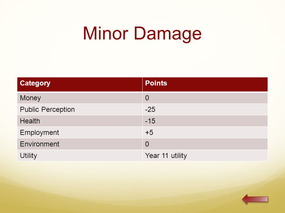 Minor Damage CategoryPoints Money0 Public Perception-25 Health-15 Employment+5 Environment0 UtilityYear 11 utility