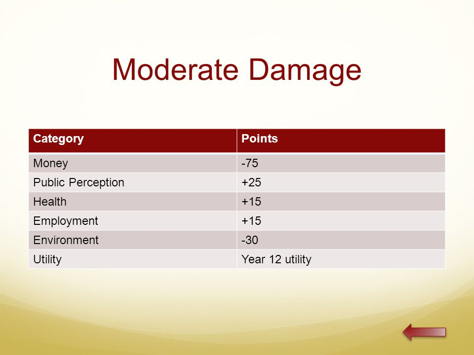 Moderate Damage CategoryPoints Money-75 Public Perception+25 Health+15 Employment+15 Environment-30 UtilityYear 12 utility