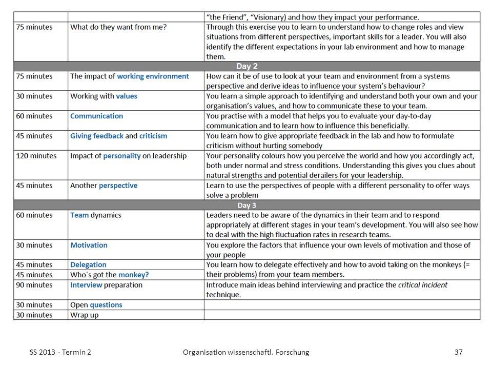 SS 2013 - Termin 237Organisation wissenschaftl. Forschung