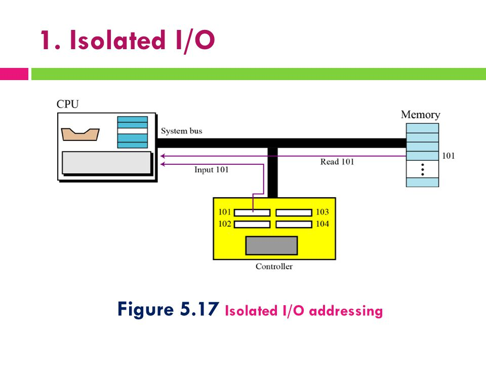1. Isolated I/O Figure 5.17 Isolated I/O addressing