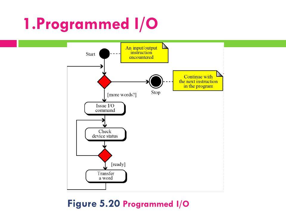 1.Programmed I/O Figure 5.20 Programmed I/O