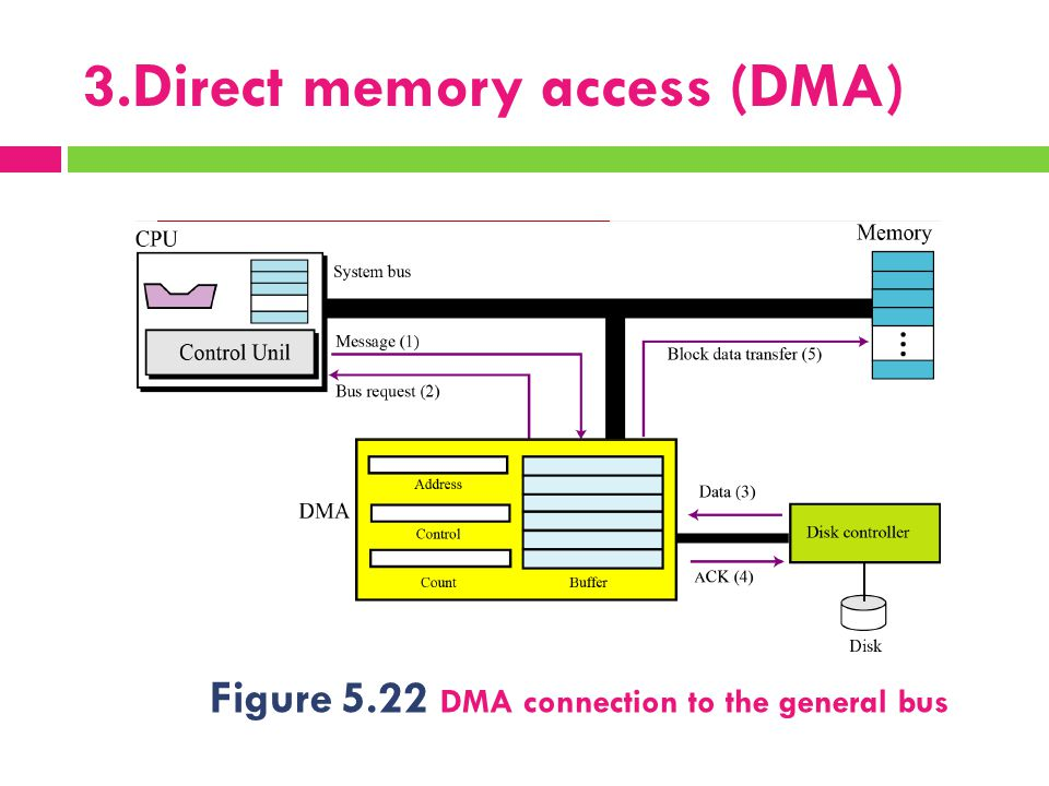 3.Direct memory access (DMA) Figure 5.22 DMA connection to the general bus