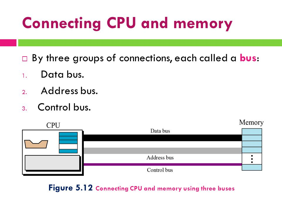 Connecting CPU and memory  By three groups of connections, each called a bus: 1. Data bus. 2. Address bus. 3. Control bus. Figure 5.12 Connecting CPU
