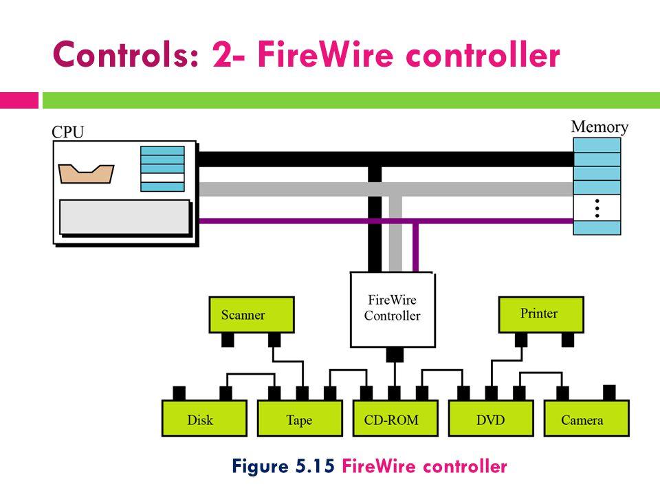 Controls: 2- FireWire controller Figure 5.15 FireWire controller