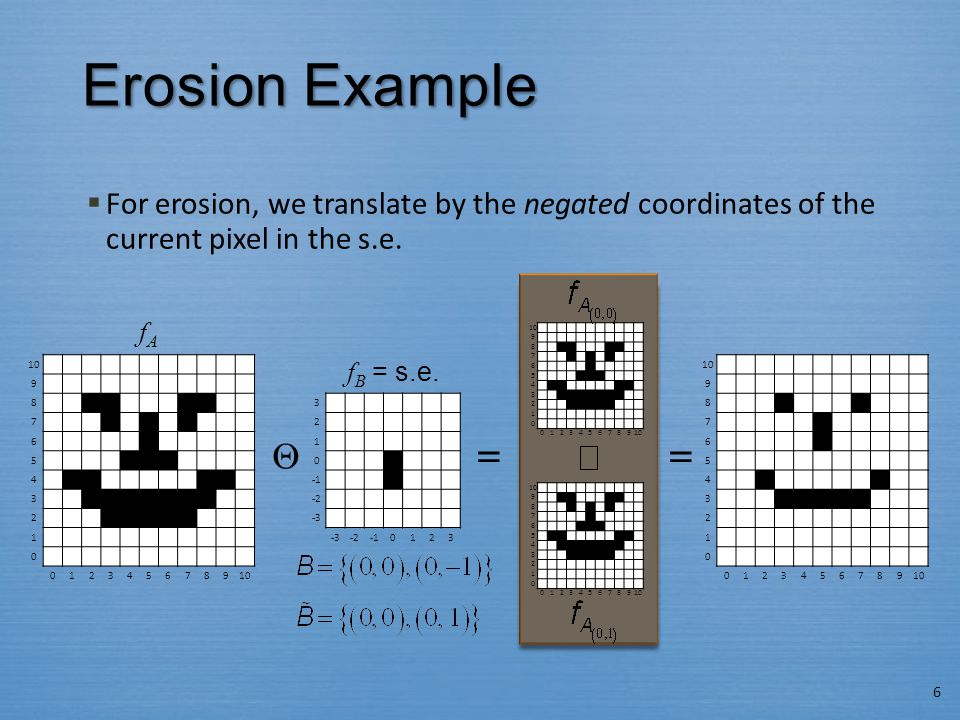 Erosion Example  For erosion, we translate by the negated coordinates of the current pixel in the s.e.