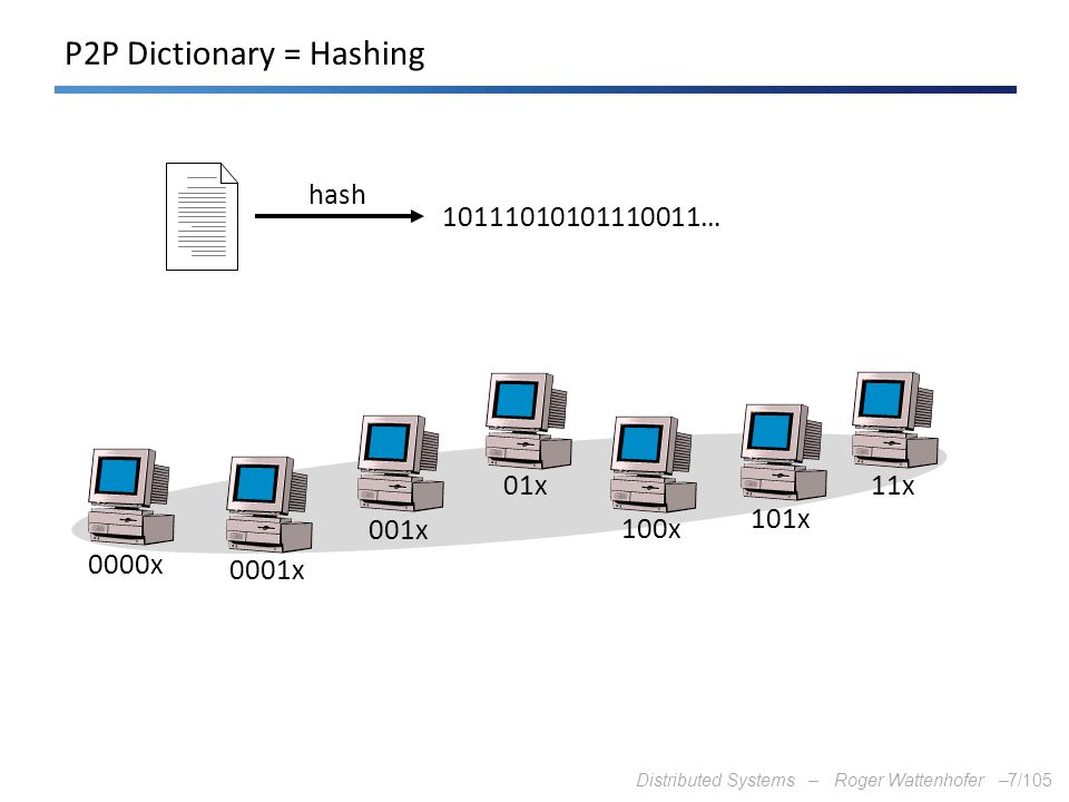Distributed Systems – Roger Wattenhofer –7/105 P2P Dictionary = Hashing hash 10111010101110011… 0000x 0001x 001x 01x 100x 101x 11x