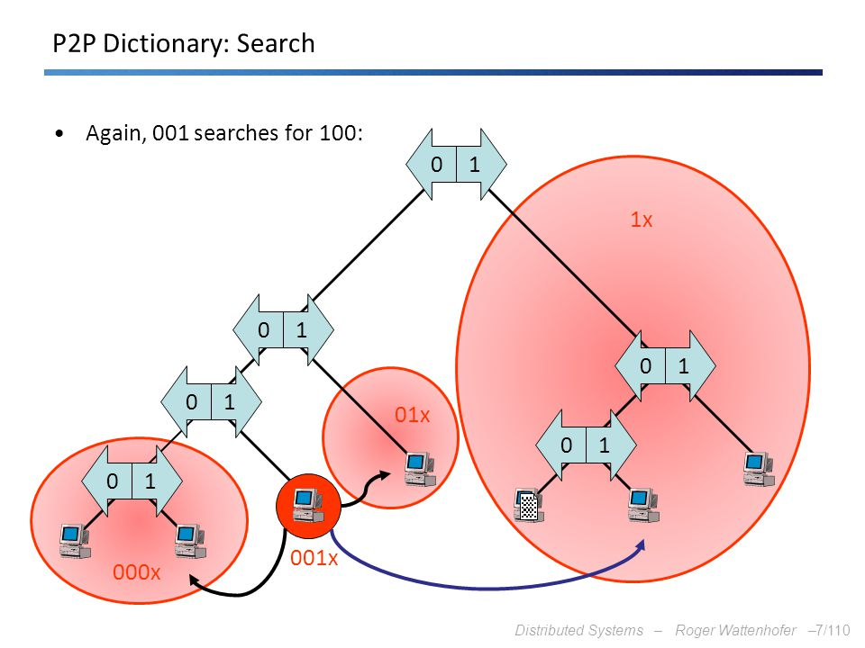 Distributed Systems – Roger Wattenhofer –7/110 10 10 10 10 10 10 1x 01x 000x 001x P2P Dictionary: Search Again, 001 searches for 100: