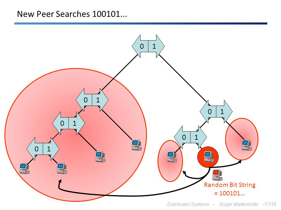 Distributed Systems – Roger Wattenhofer –7/116 10 10 10 10 10 10 Random Bit String = 100101… New Peer Searches 100101...
