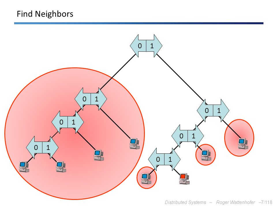 Distributed Systems – Roger Wattenhofer –7/118 10 10 10 10 10 10 Find Neighbors 10