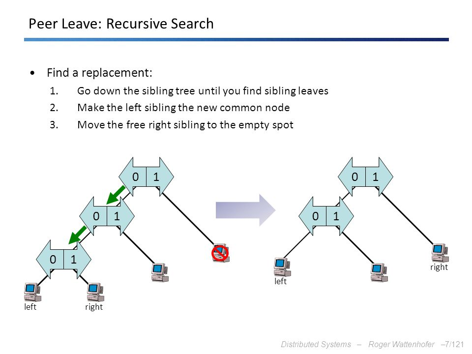 Distributed Systems – Roger Wattenhofer –7/121 10 10 10 Peer Leave: Recursive Search Find a replacement: 1.Go down the sibling tree until you find sib
