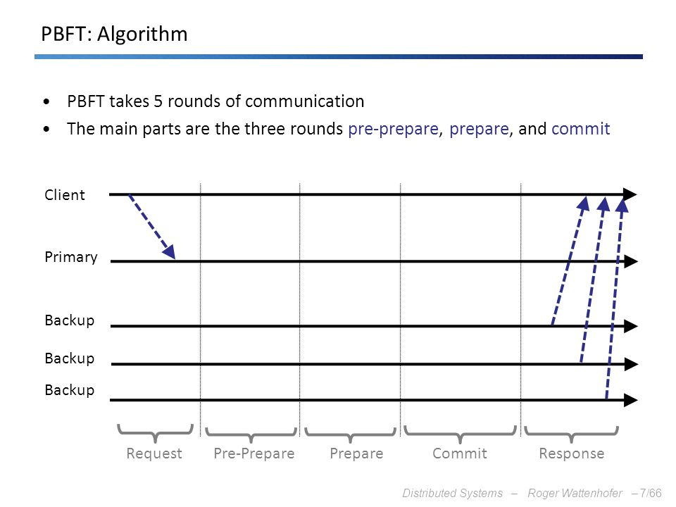 Distributed Systems – Roger Wattenhofer –7/66 PBFT: Algorithm PBFT takes 5 rounds of communication The main parts are the three rounds pre-prepare, pr