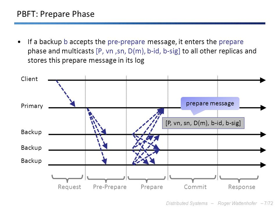 Distributed Systems – Roger Wattenhofer –7/72 PBFT: Prepare Phase If a backup b accepts the pre-prepare message, it enters the prepare phase and multi