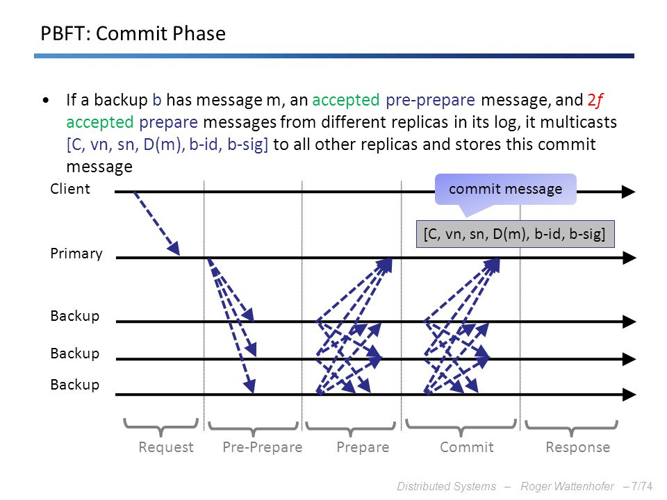 Distributed Systems – Roger Wattenhofer –7/74 PBFT: Commit Phase If a backup b has message m, an accepted pre-prepare message, and 2f accepted prepare