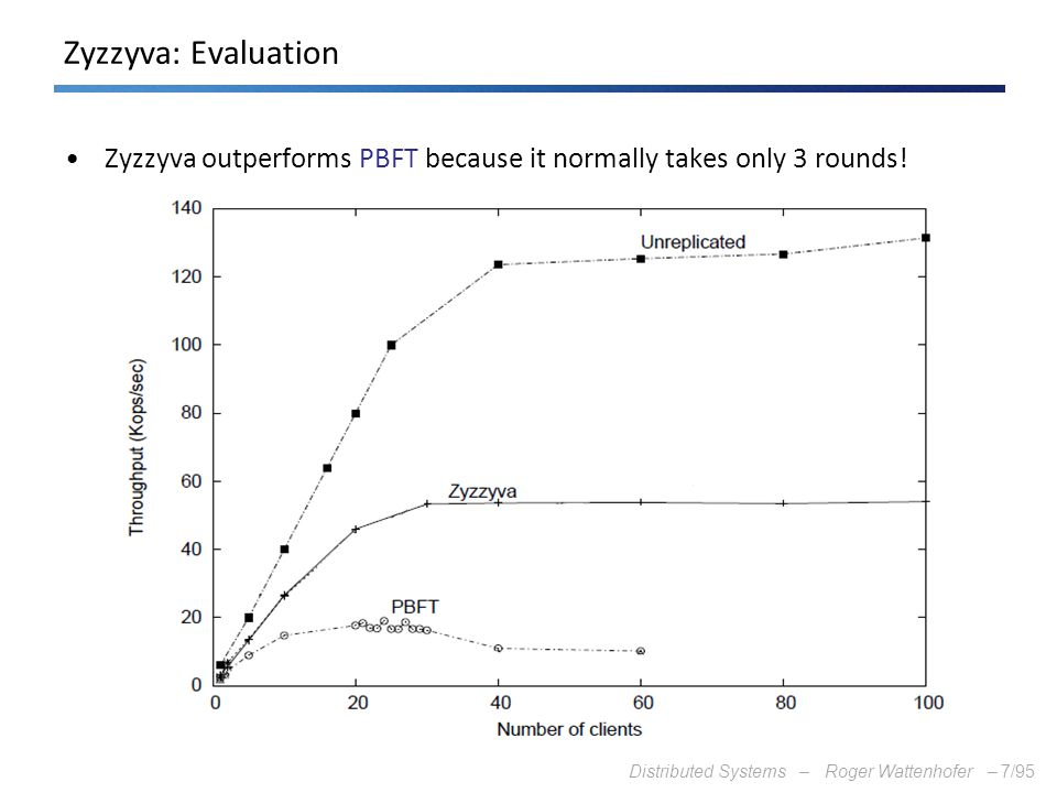 Distributed Systems – Roger Wattenhofer –7/95 Zyzzyva: Evaluation Zyzzyva outperforms PBFT because it normally takes only 3 rounds!